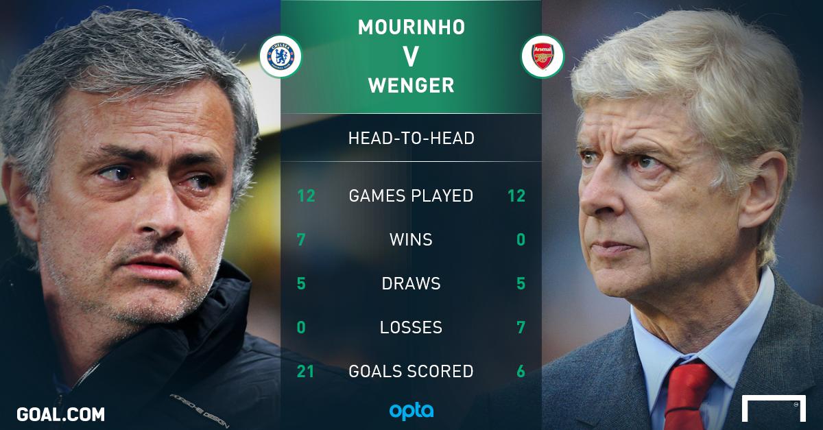 Image result for mourinho V wenger