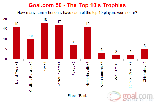 Топ-50 лучших футболистов сезона 2010/11