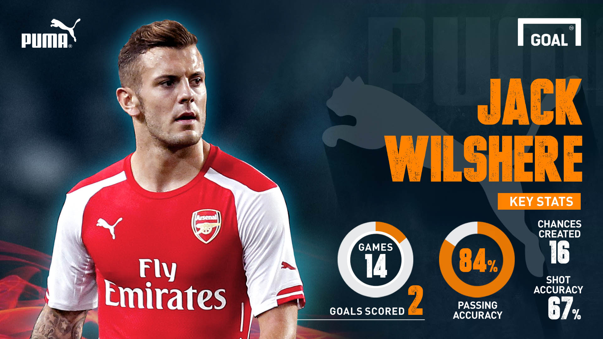 pumas arsenal players to watch jack wilshere goalcom