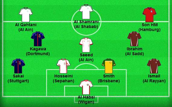 Asian Best XI April