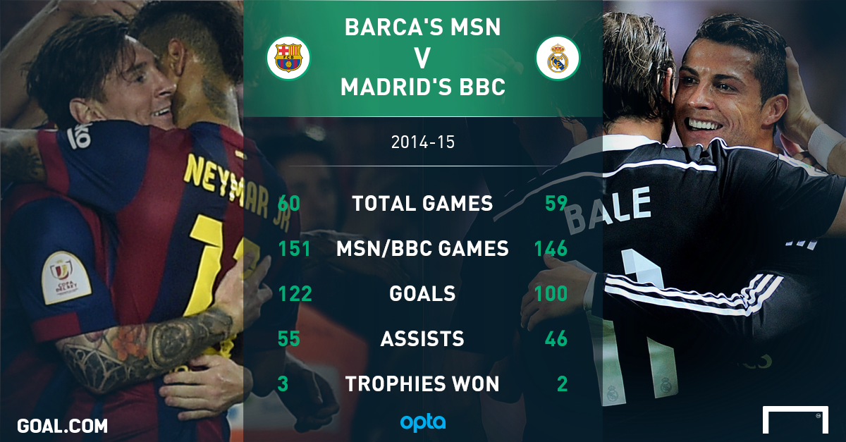 Ronaldo Vs Messi And BBC MSN