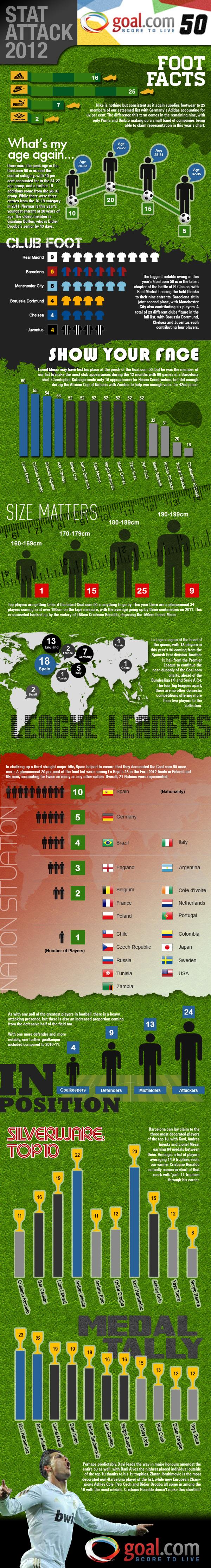 Goal 50 Infographic