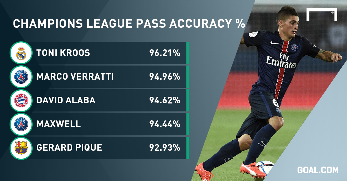 Image result for marco verratti passing statistics