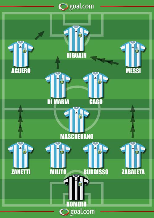 Argentinien Aufstellung