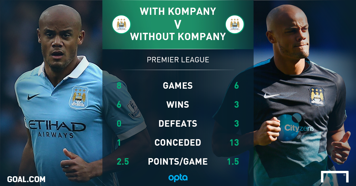 Stats for Manchester City with and without Vincent Kompany,