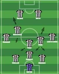 Juventus Aufstellung
