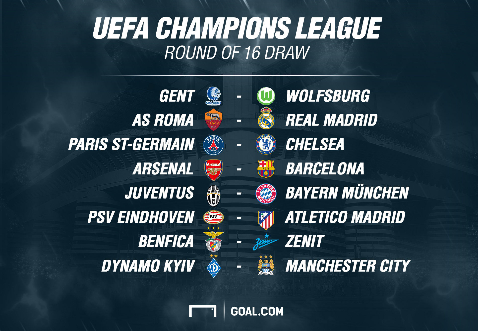 Champions league last 16 draw arsenal to face barcelona chelsea meet