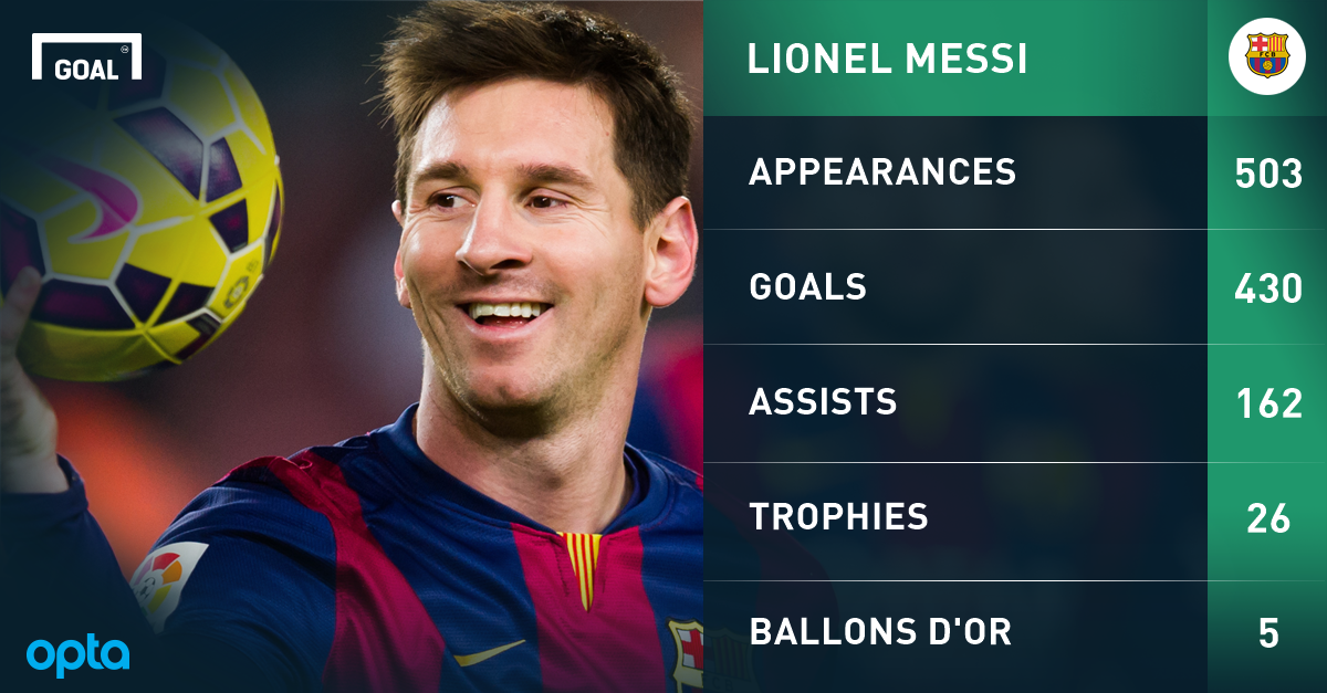 Made of gold! Magical Messi is the most dominant player of ...