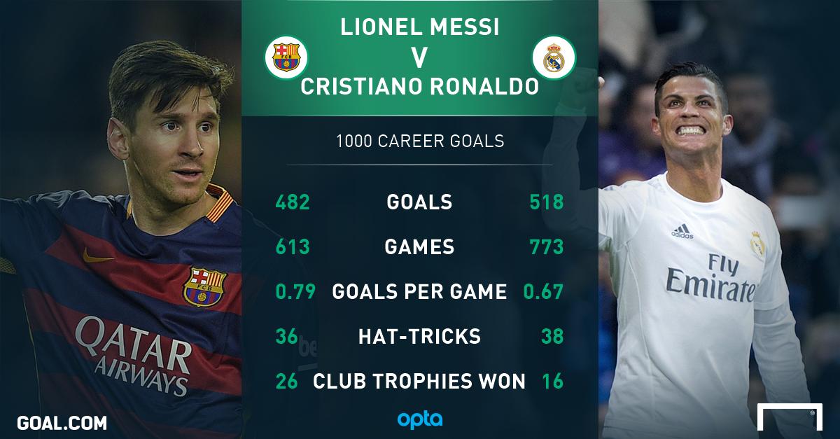 Sự nghiệp 1000 bàn thắng của 2 ngôi sao lớn