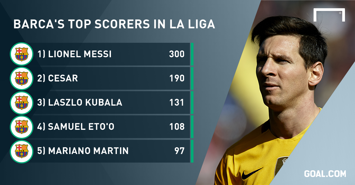 la liga top goal scorers