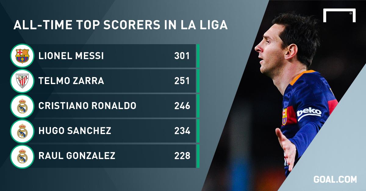 Messi scores 300th La Liga goal, then Barcelona's 10000th