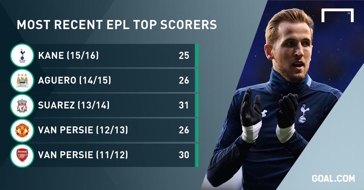 Golden Boot: Harry Kane crowned Premier League top scorer ...
