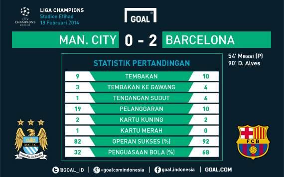 370847hp2, Hasil Pertandingan Manchester City vs Barcelona, Liga Champions Hasil Pertandingan