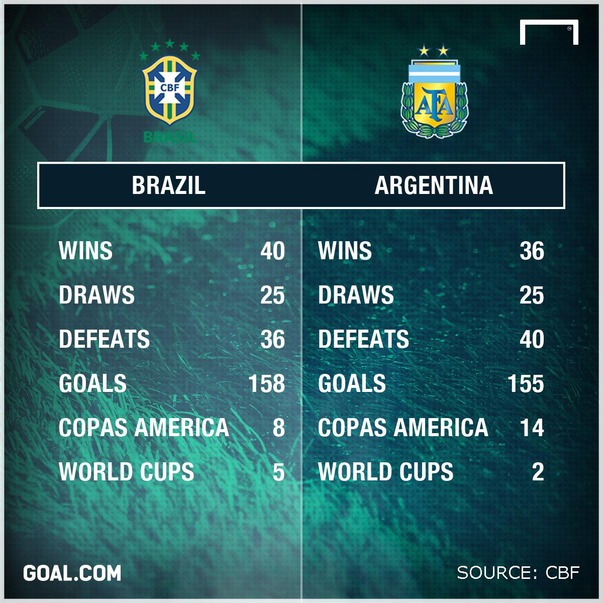 argentina vs brazil - photo #36