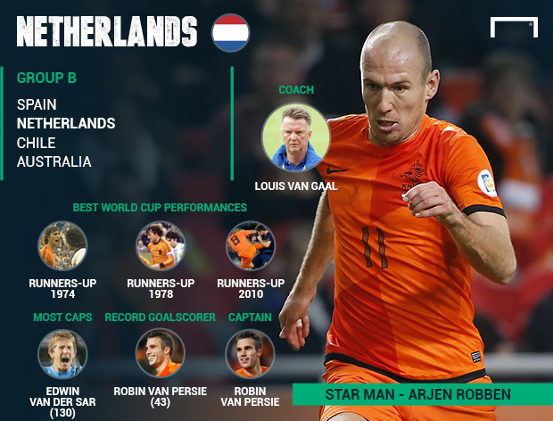 MWANASPORTS: Why Netherlands can't win the World Cup
