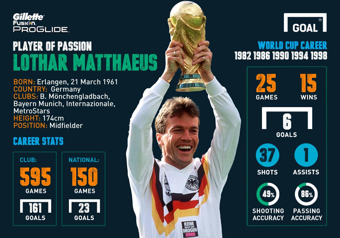 Gillette Player Passion 1990 Lothar Matthaus