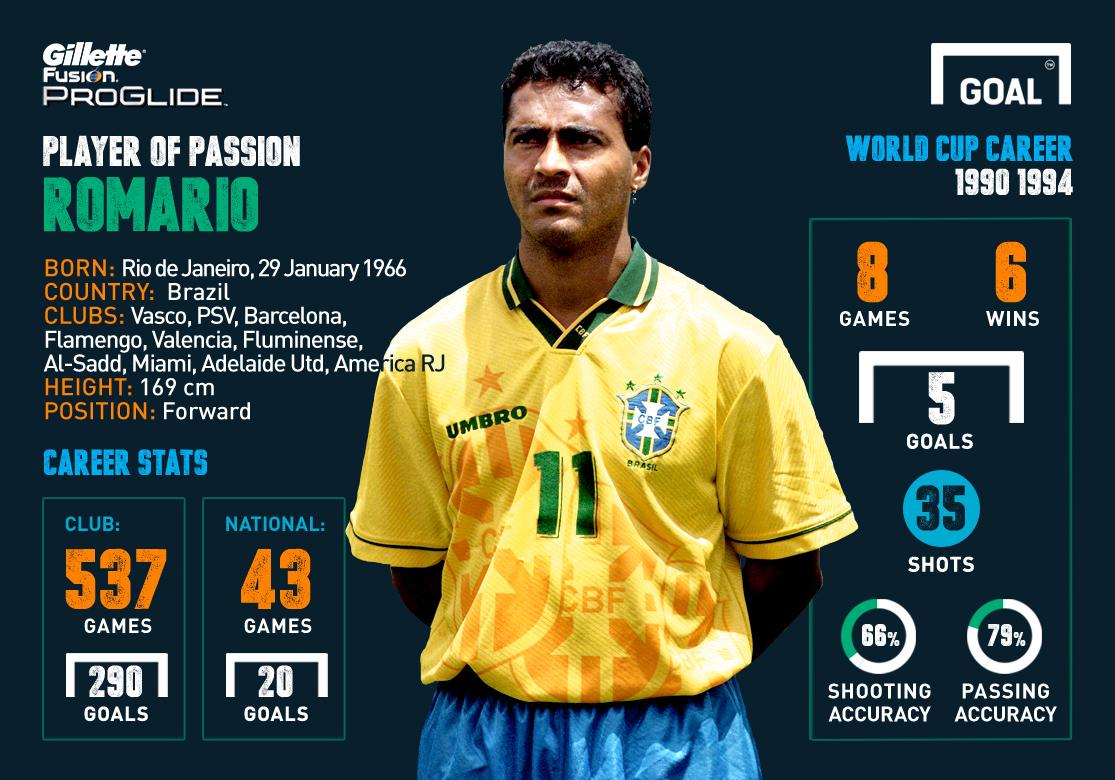 Gillette Player of Passion 1994 Romario