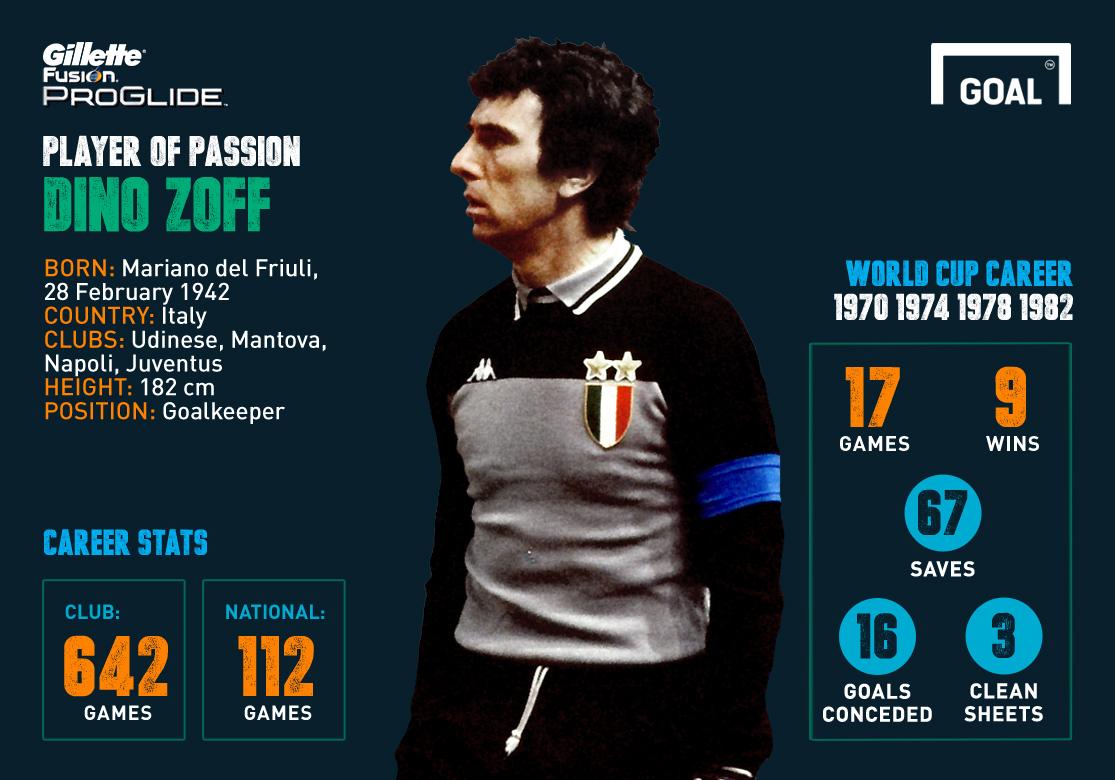 Gillette Player Passion 1982 Dino Zoff